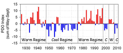 Climate change wiki, Climate change history, Climate change news