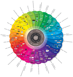 Social media wiki, Social media history, Social media news