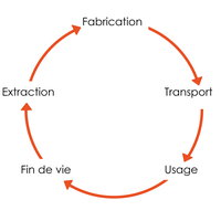 Écoconception wiki, Écoconception history, Écoconception news