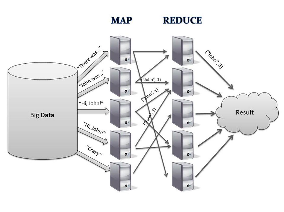 Hadoop Map Reduce Hadoop MapReduce for Mobile Clouds | Wiki | Everipedia Hadoop Map Reduce